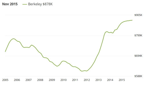 berkeley historic sales