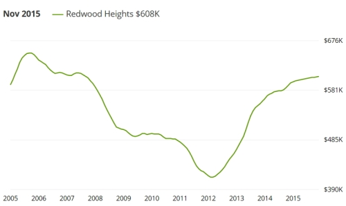 redwood heights historic prices