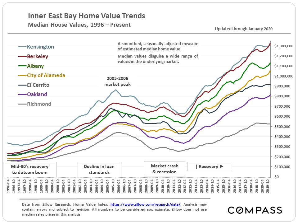 Oakland-Berkeley-Est-Median-Values_Zillow